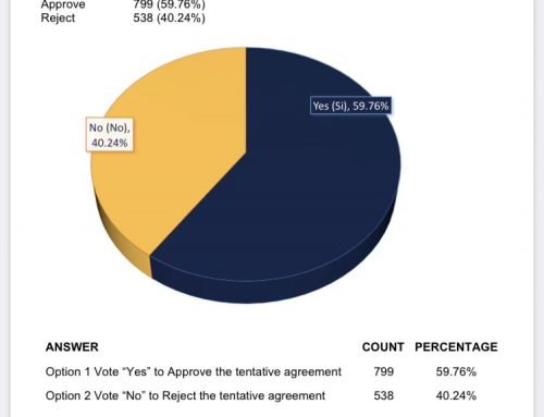 The Tentative Agreement with AGC and GCCA of Oregon SW Washington was ratified with a 59% yes vote.